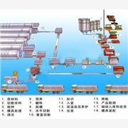 供应广西新型砖设备-红砖的替代品加气蒸养砖设备